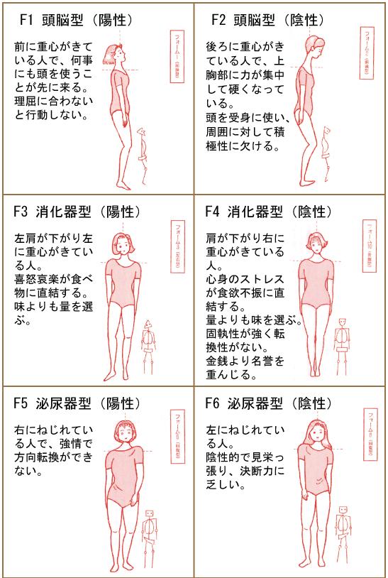 十二種体型表Ⅰ